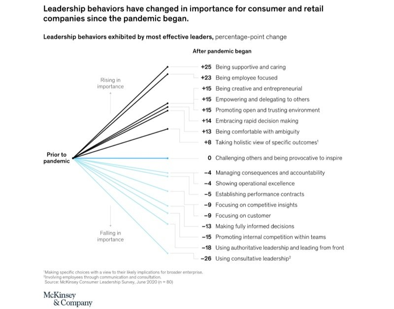McKinsey & Company Leadership behaviors exhibited by the most effective leaders